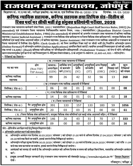 Rajasthan High Court Clerk Grade-II Recruitment 2020
